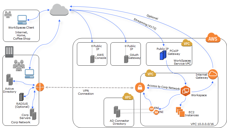 Integrating Duo MFA and Amazon WorkSpaces | The Virtual Horizon