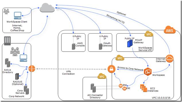 ad_connector_architecture_vpn