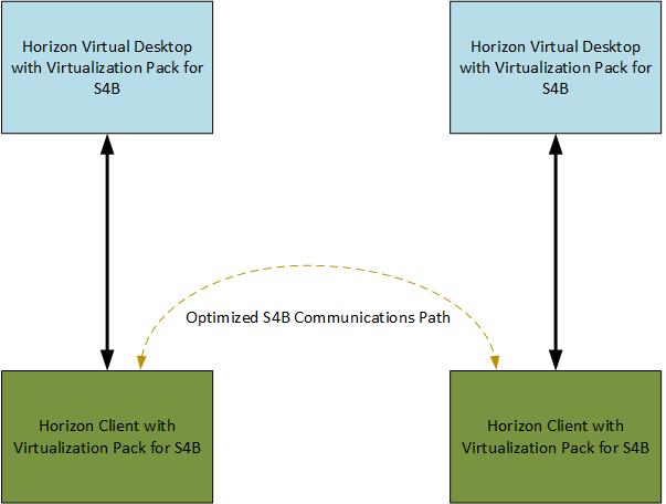 VMware View | The Virtual Horizon